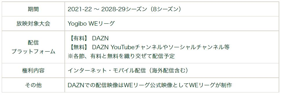 2021-22 Yogibo WEリーグの 中継(オフィシャルブロードキャスティングパートナー)について
